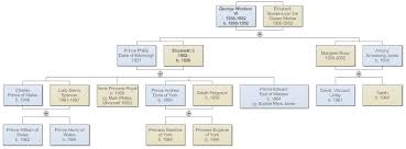 Example Of Family Tree Chart Family Genealogy Chart Sada Margarethaydon Com