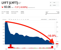 Lyft Stock Price History Chart Lyft Plunges To An All Time Low Amid Reports Uber Is Seeking