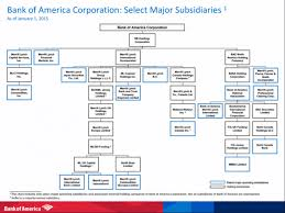 Up To Date Investment Bank Hierarchy Chart Goldman Sachs