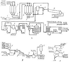 Реферат Производство экстракционной фосфорной кислоты  Производство экстракционной фосфорной < div>