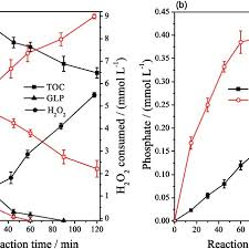 Comparison Of The Kinetics Of A Glyphosate Removal And
