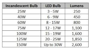 Led Lumens Vs Watts Chart Can I Use A 100w Equal Led Bulb In A 60w Socket 1000bulbs