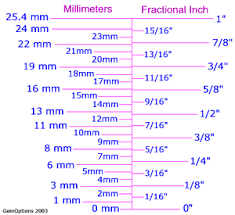 Fraction Size Chart Metric To Inch Size Comparisons And Charts