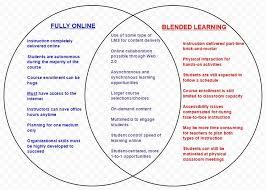 Venn Diagram Online Tool Online Vs Blended Learning Venn Diagram Suzuki Lec 2014