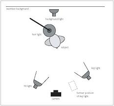 the five basic portrait lighting setups photography how to lighting diagram psd at Photography Set Ups Diagrams Lights
