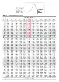 T Test Chart Students T Test Chart Sample T Test For Difference Of Means