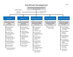 Enrollment Development Organizational Chart University