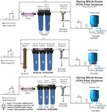 Whole House Filtration Systems 1 Micron Water Filter Whole House Water Filter Ideas