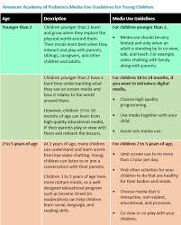 aap a use guidelines for young children chart