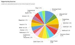 Pie Chart Component Appian 19 4