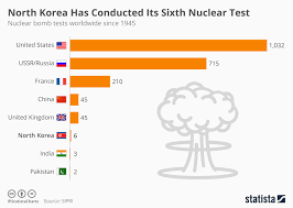 Chart North Korea Has Conducted Its Sixth Nuclear Test