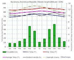 Demographics Dominicanrepublic