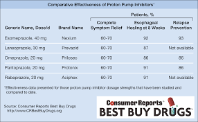 Ppi Comparison Chart Related Keywords Suggestions Ppi