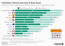 Chart Vacation Americans Get A Raw Deal Statista