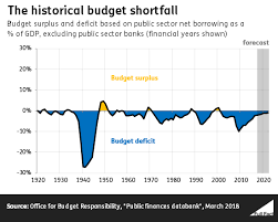 Uk Deficit Chart Economy Introductions The Size Of The Government Deficit