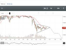 Etc Vs Eth Chart Eth Vs Btc Analysis 10 Technical Fundamental Eth Not