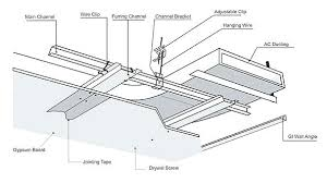 full size of suspended drywall ceiling framing details gypsum manufacturer board ceilings installation guidelines acoustic decorating