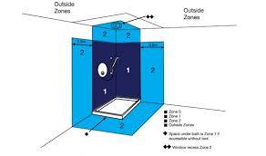 diagram of shower zones