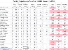Trifecta Payout Chart Fast Figs 250 Profit In The Exotics And Another Profitable