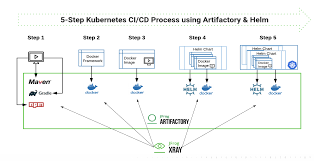 Helm Charts For Kubernetes Kubernetes Ci Cd Pipelines At Scale