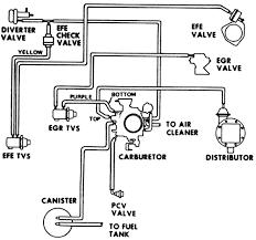 repair guides vacuum diagrams vacuum diagrams com 15 vacuum hose diagram for 1977 v8 engines 305 cu in 2 bbl carburetor high altitude