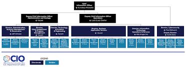 Organization Chart U S Department Of Labor