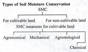 essay on dry land farming in clip image002