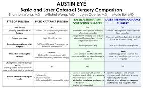 17 Awesome Cataract Surgery Eye Drop Chart