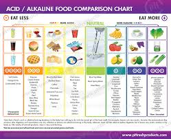 Ph Level Chart For Urine Acids Alkaline You The Importance Of Tracking Your Ph