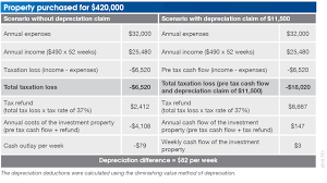 Student Rental Property Owners Depreciation Bmt Insider
