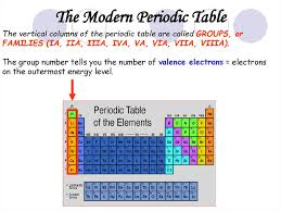 Properties of Atoms and the Periodic Table - презентация онлайн