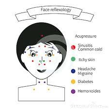 Acupressure Face Chart Cogent Reflexology Of The Face Chart Reflexology