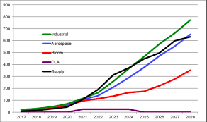 Scandium Oxide Price Chart Niocorp Developments Scandium Concerns Overrated Niocorp