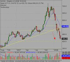 When To Prefer Candlestick Charts In Technical Chart