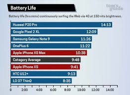Xs Battery Chart Battery Life Of Iphone Xs Max Leaves Plenty To Be Desired