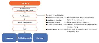 Real Estate Acquisition Process Flow Chart Www