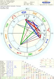 Truthseeker Astrology A Meditation On The True Legacy Of