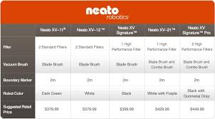 Neato Automatic Vacuumsneato Robotic Vacuums Comparison