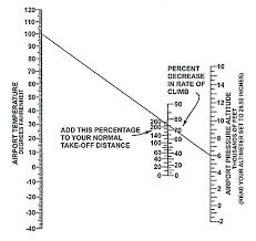 Temperature Vs Altitude Chart Density Altitudes Trifecta Aviation Safety