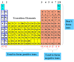 Anion Charge Chart Search Results For Chemistry Periodic Table With Ionic