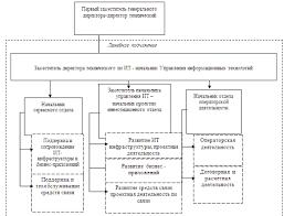 Отчет по практике Деятельность и информационные технологии ОАО  3 Описание используемой вычислительной и оргтехники