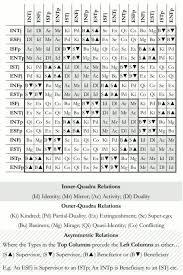 Socionics Relationship Chart Inter Type Relationship Chart Mbti Socionics Mbti Infj