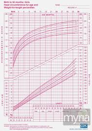 Girls Height Weight Chart Baby And Toddler Growth Charts For Girls Myria Baby Girl
