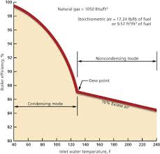 Boiler Efficiency Chart Modulating Condensing Boilers Madison Gas And Electric