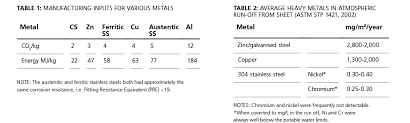 Stainless Steel Grit Finish Chart Faq 9 Welding Dissimilar Metals