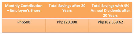 Teachers Fund Loan Chart Six Unexpected Benefits Of Being A Pag Ibig Fund Member Lamudi