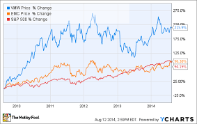 Emc Corp Stock Price History Chart 3 Reasons Vmwares Stock Could Rise The Motley Fool