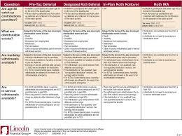 Comparison Chart Pre Tax Deferrals Designated Roth
