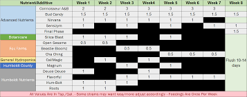Bud Candy Feeding Chart 3x3 Growblu Evo Grow Off Update Day 2f Justintime2grow