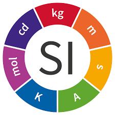 International System Of Units Wikipedia